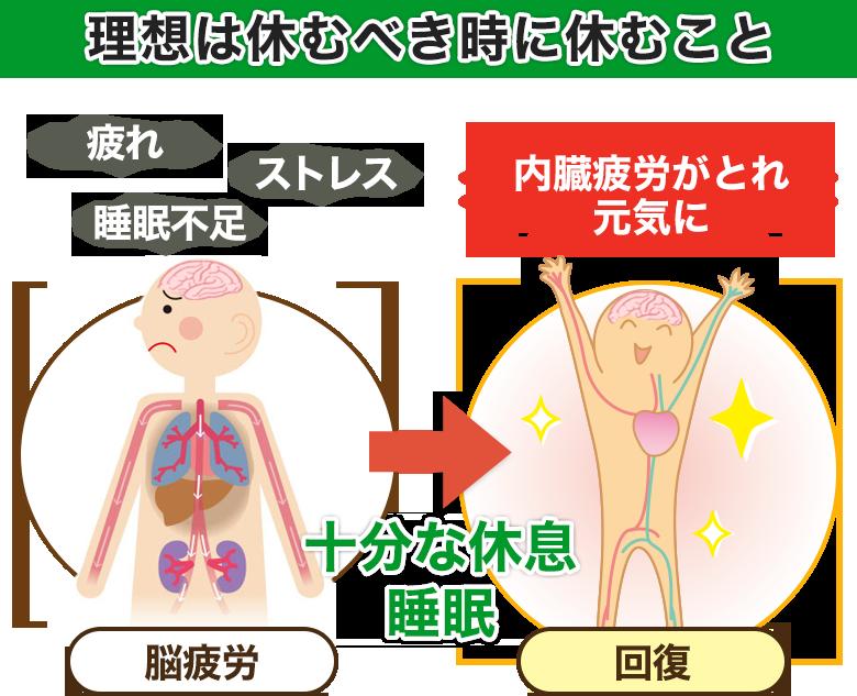 ステージ2『内臓疲労プラスよく使う部位への負担』